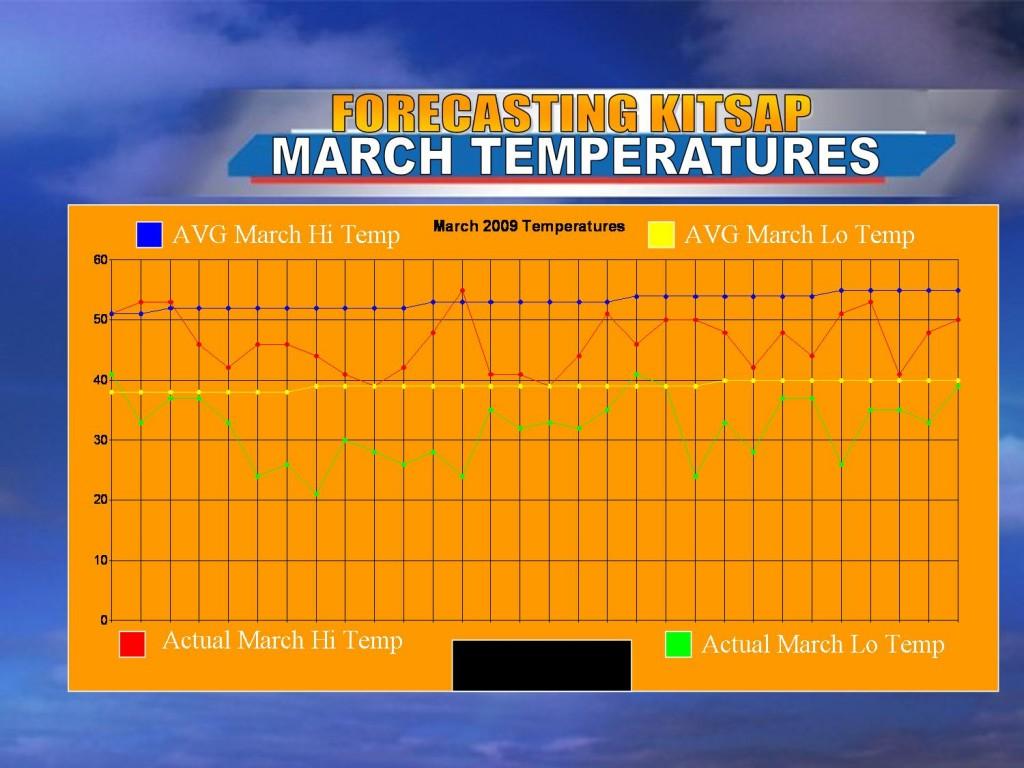macrh-2009-temperatures