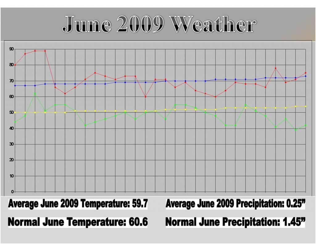 june-2009-weather2