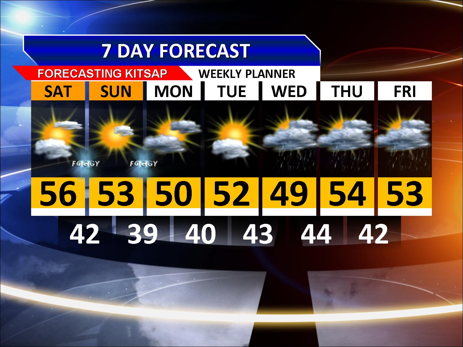 7 Day Forecast Post To Twitter