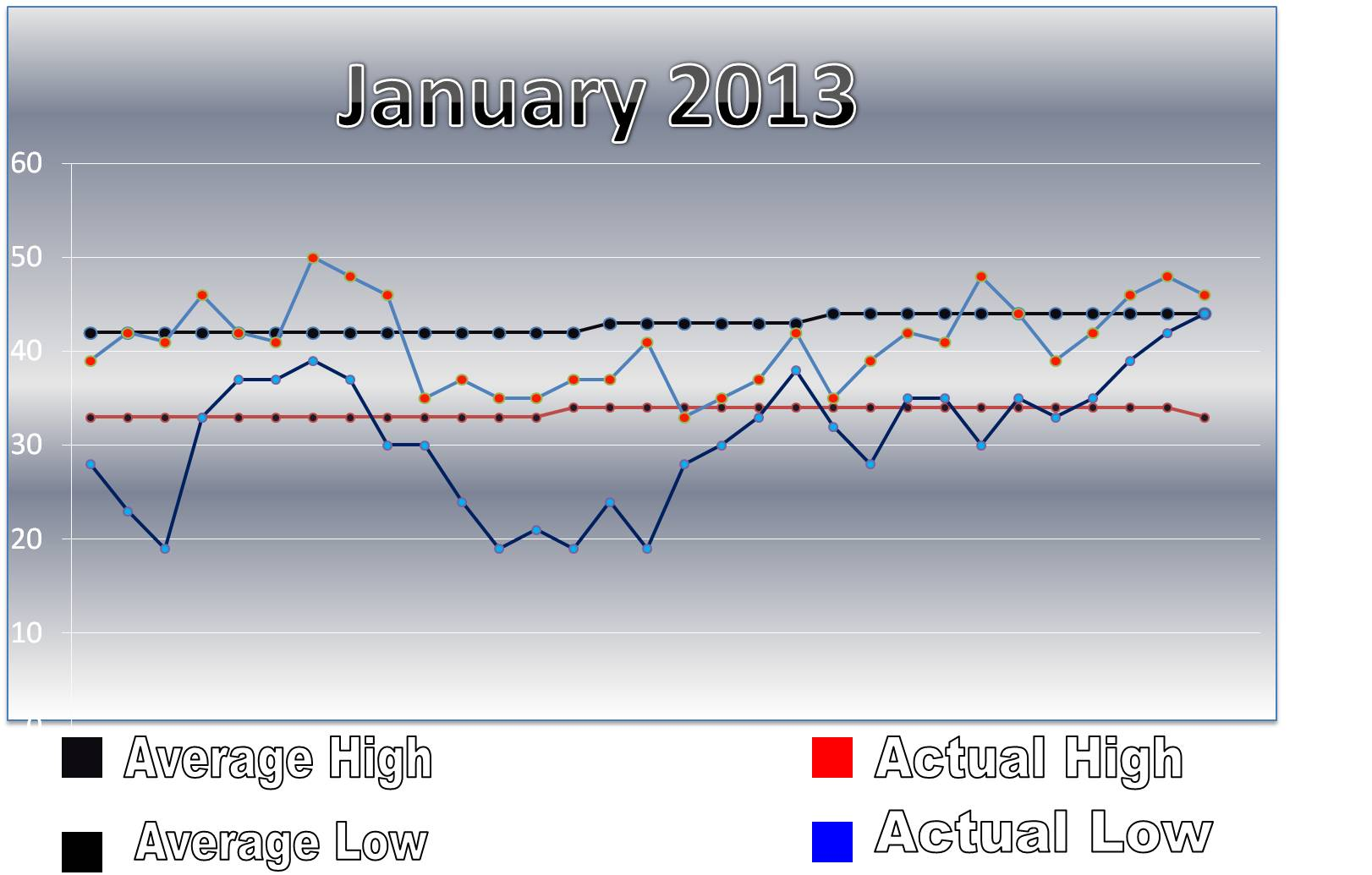 january weather stats