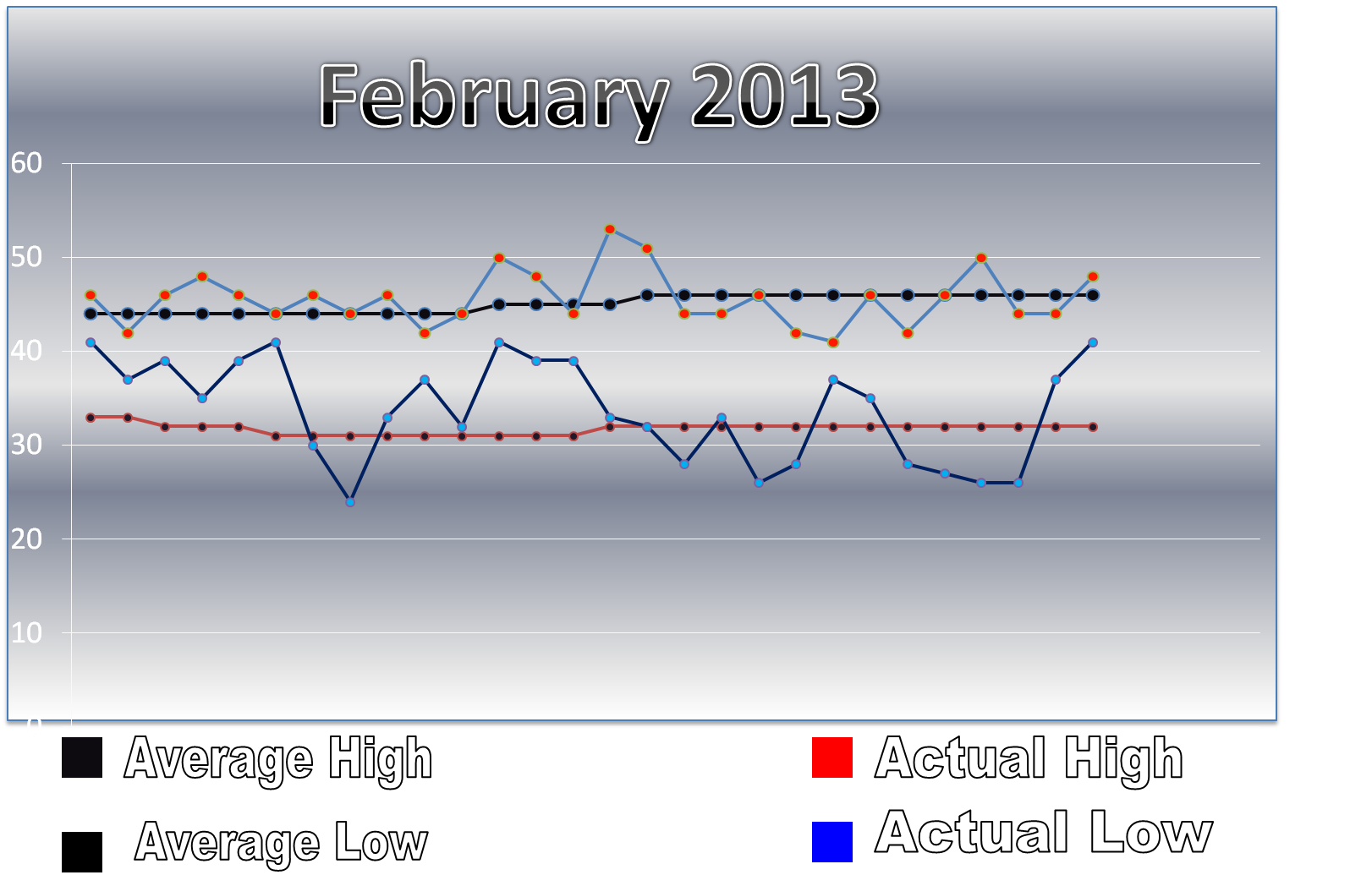 february 2013 month stats