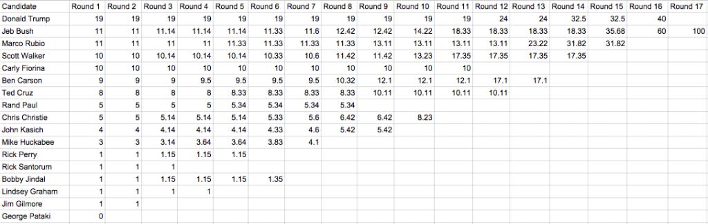 Highly unscientific ranked-choice voting scenario.