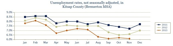 kitsap.employment