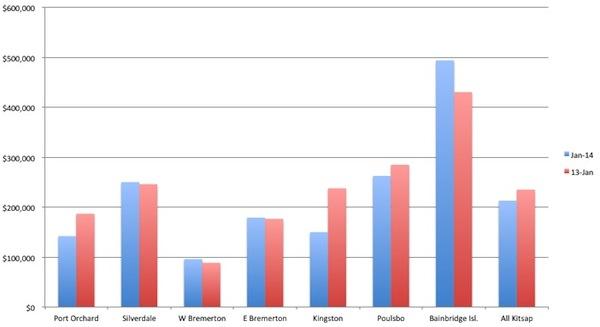 chart.median$.closed