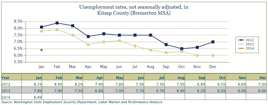Employment Up In Kitsap To Start Year Minding Your Business