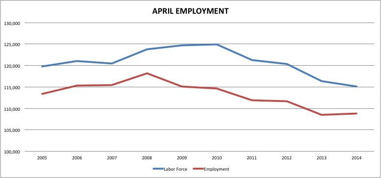 april.employment