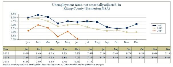 blog.unemployment