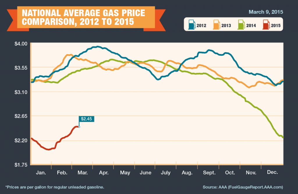 2012-2015_Avg-Gas-Prices1-1024x665