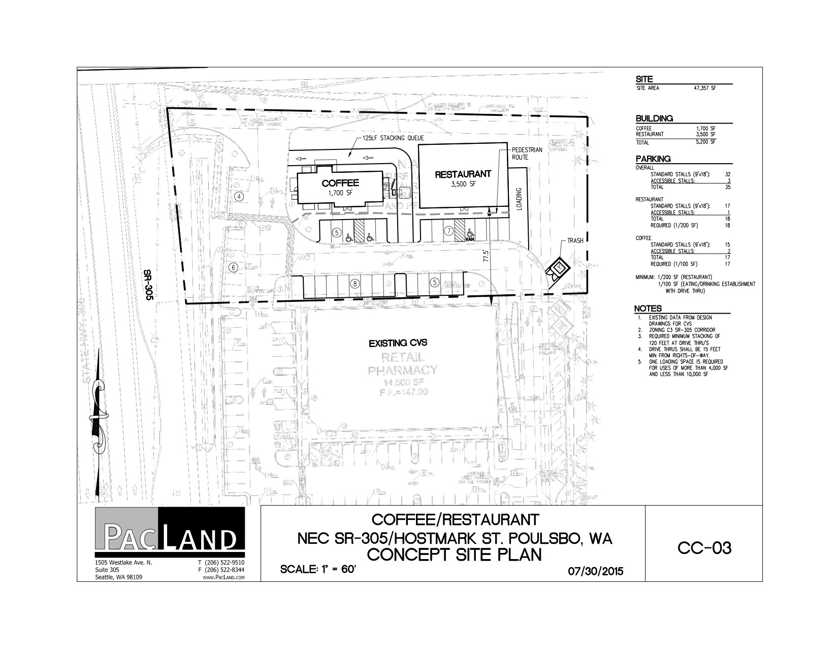 Restaurant, coffee shop proposed next to Poulsbo CVS | Minding Your ...