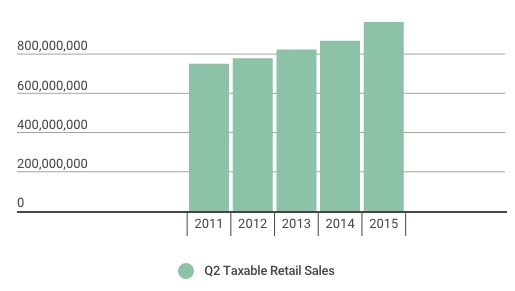 Q2.retail.graphic