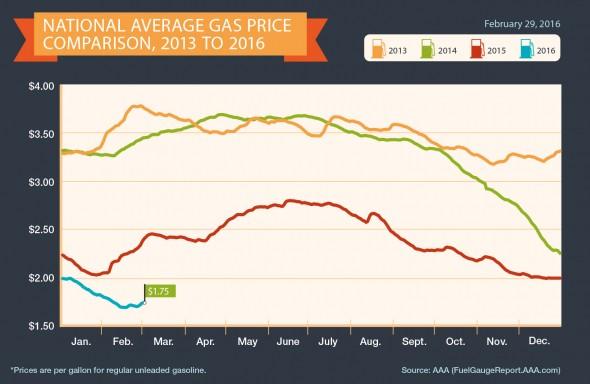 2013-2016_Avg Gas Prices 2-29-16