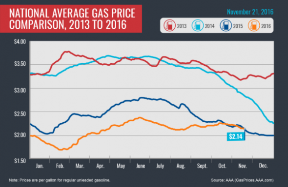 2013-2016_avg-gas-prices_11-21-16-01-600x390