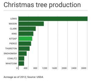 xmas-tree-chart