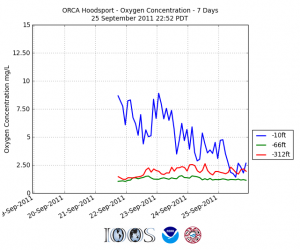 Seven day oxygen concentrations at 10, 66 and 92' depth at the Hoodsport Orca Bouy. Graph: www.nanoos.org
