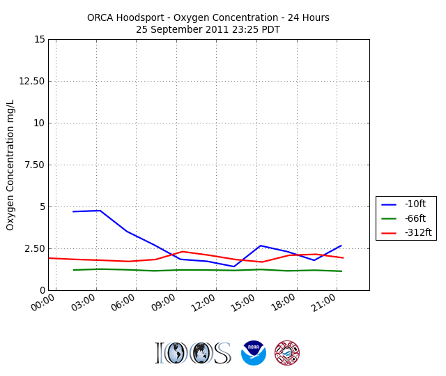Sunday's ORCA buoy Oxygen Concentration data from Hoodsport. Graph: www.nanoos.org