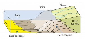 How layers were formed from successive deposits of sediment.