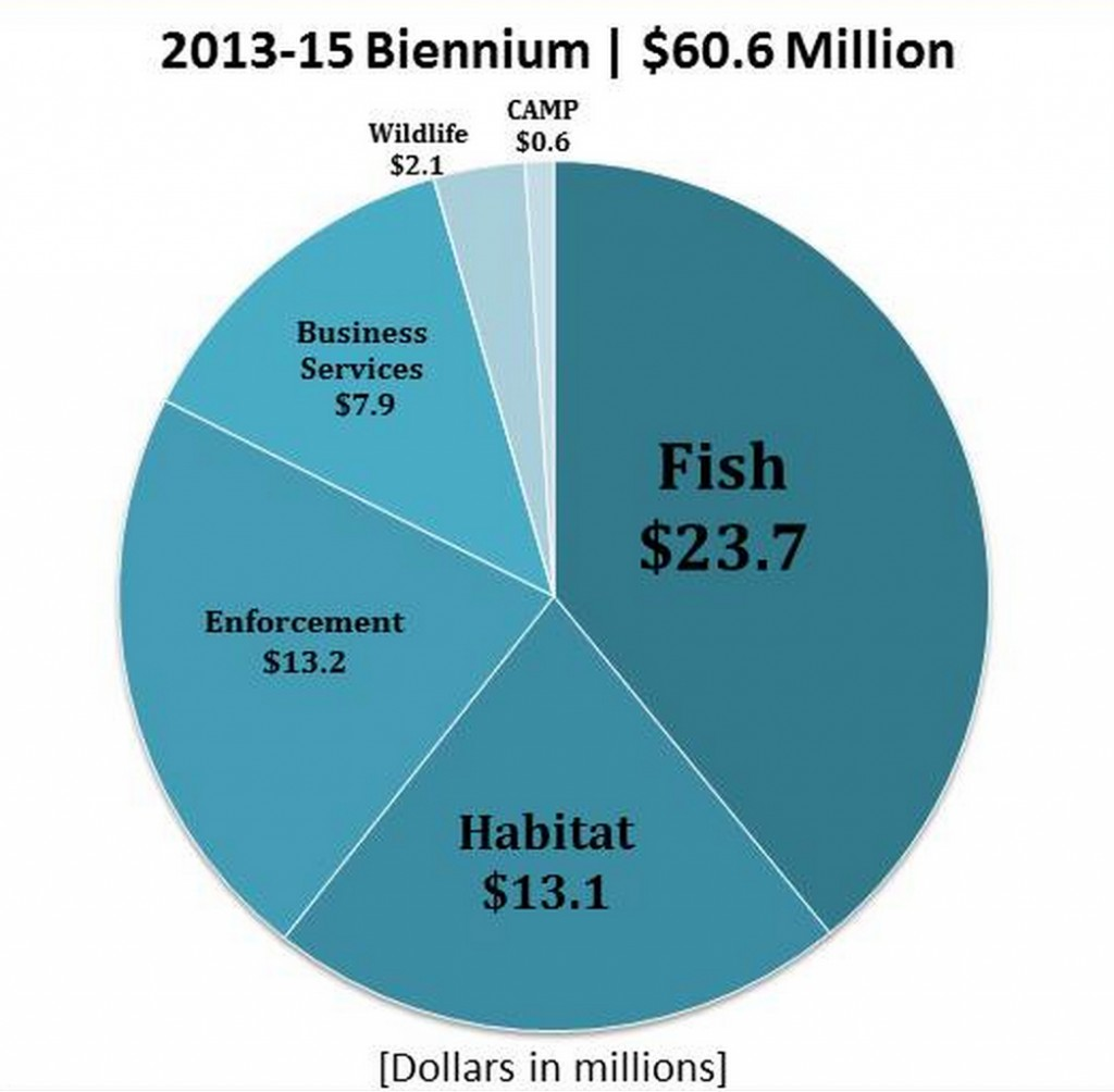 2014 WDFW Supplemental Budget