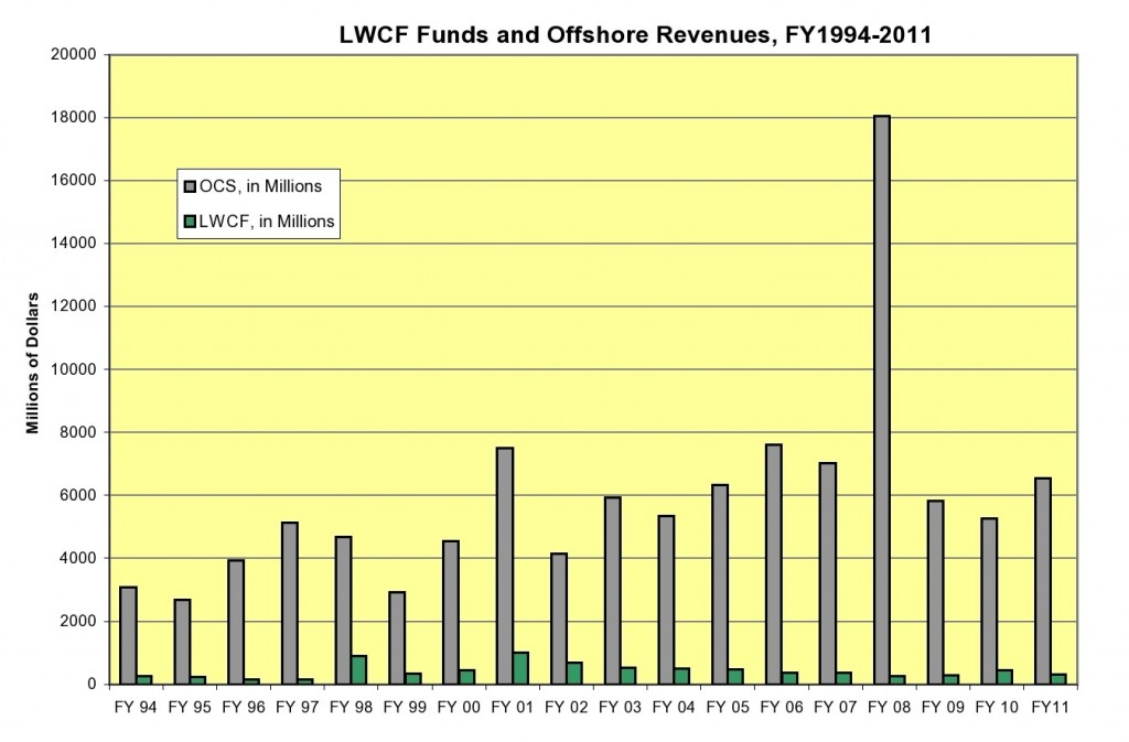 The Land and Water Conservation Fund receives $900 million a year, about halfway up the lowest line. The short bars show spending, compared to revenues from drilling on the Outer Continental Shelf.