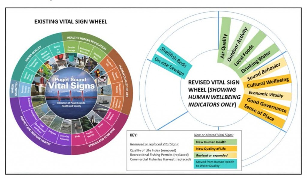 A new vital sign wheel will add indicators for human health and well-being. Graphic: Puget Sound Partnership