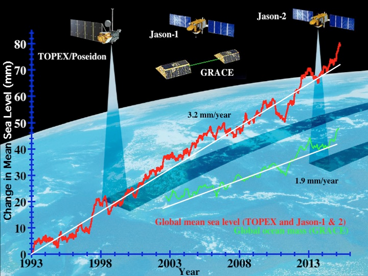 Global sea level has been measured accurately and continuously by satellites since 1993. Graphic: Steve Nerem, University of Colorado