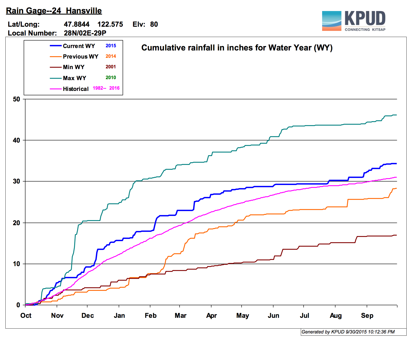 Precipitation at Hansville over the past water year.