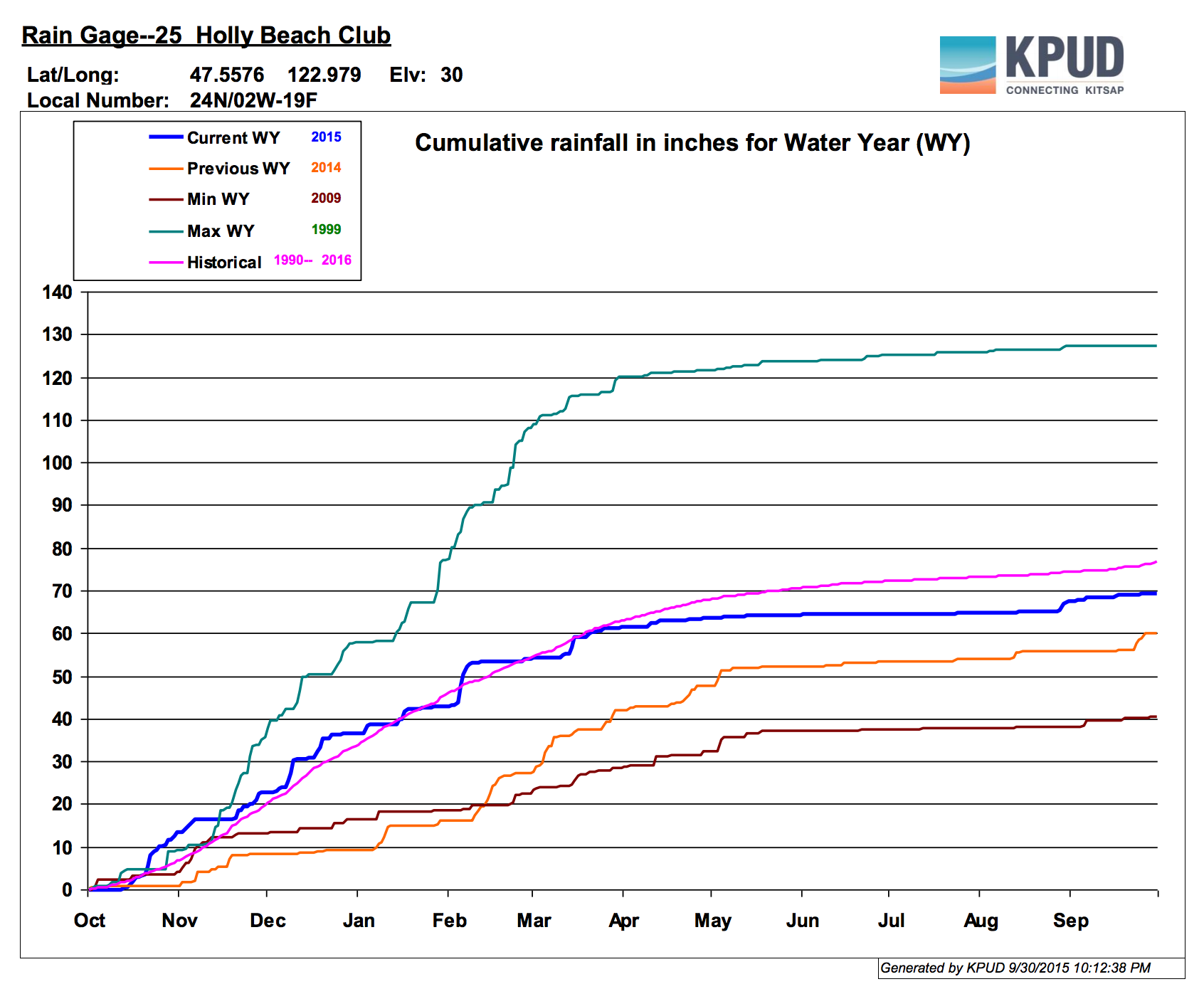 Precipitation at Bremerton National Airport over the past water year.