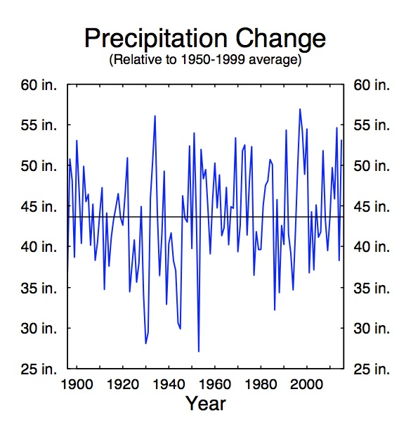 Total annual precipitation does not appear to be changing in the Puget Sound region. Graphic: Climate Impacts Group