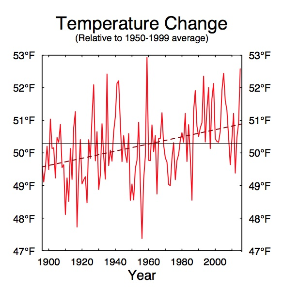 Temperatures are rising in the Puget Sound lowlands. Graphic: Climate Impacts Group
