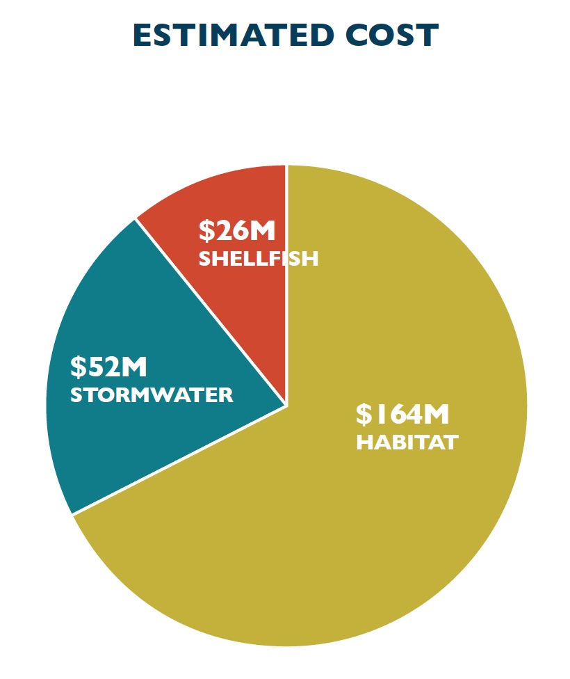 The cost for the near-term actions total nearly $250 million, with most going for habitat restoration. PSP graphic