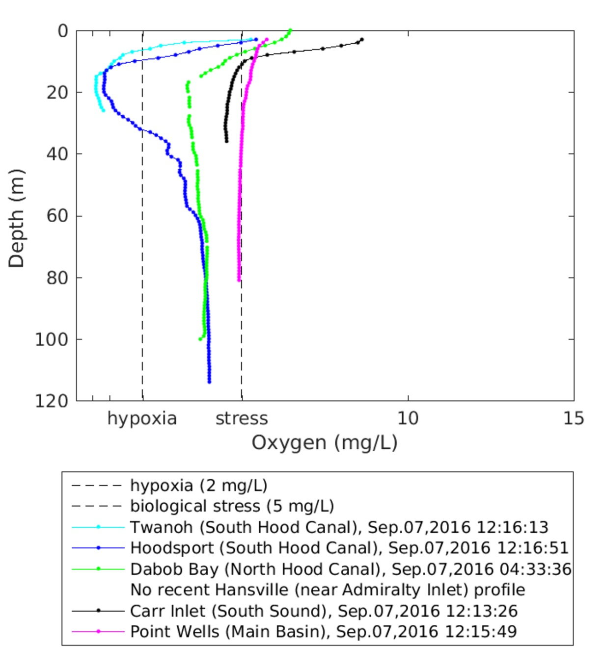 Hood Canal Dissolved Oxygen Watching Our Water Ways