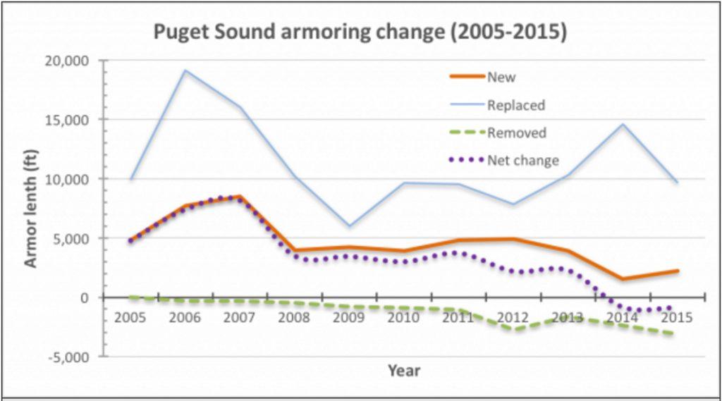 Graphic: Kris Symer, Puget Sound Institute