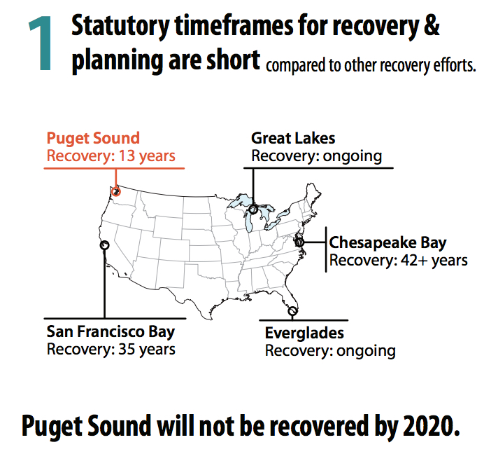 Puget Sound's recovery time frames are too short, according to a new report. Graphic: JLARC staff