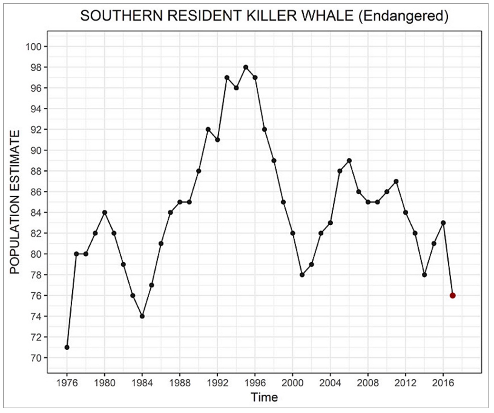 Facing the possibility of extinction for the killer whales of graph center for biological diversity nvjuhfo Image collections